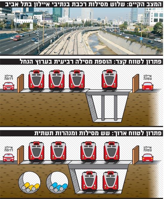 המצב הקיים שלוש מסילות רכבת בנתיבי איילון בתל אביב